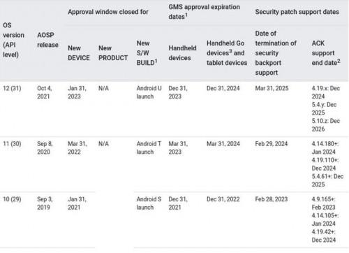 Стабильное обновление Android 12 выйдет в начале октября