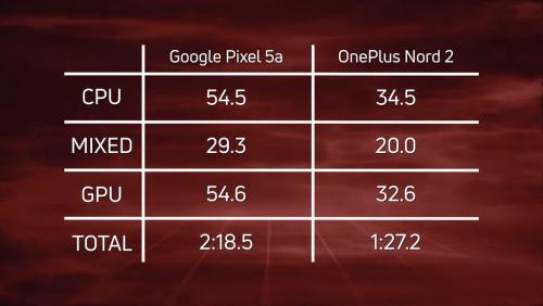 Google Pixel 5a против OnePlus Nord 2: какой из смартфонов среднего класса лучше выбрать