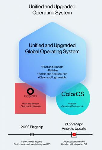 Теперь официально: OnePlus и OPPO объявили о слиянии ColorOS и OxygenOS