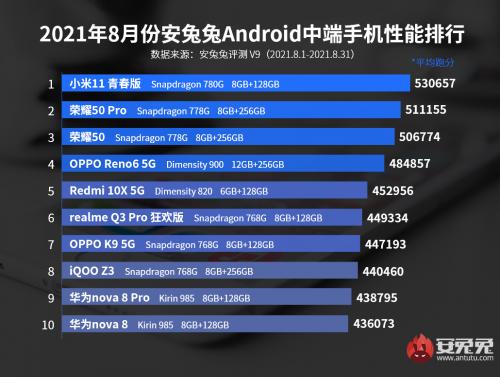 Xiaomi лучше всех: ТОП-10 самых мощных смартфонов среднего класса по версии AnTuTu
