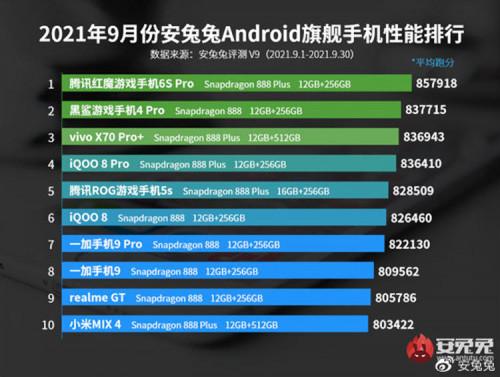 ТОП-10 самых мощных смартфонов по версии AnTuTu: рейтинг сентября 2021